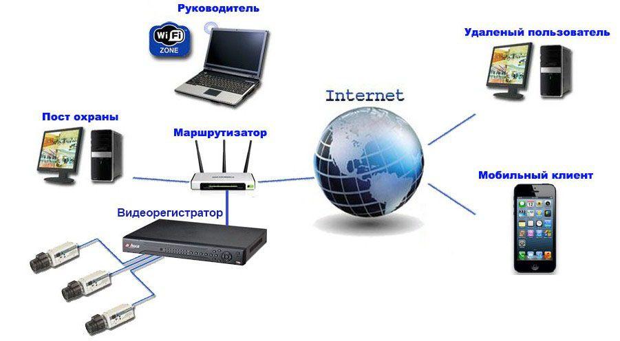 Компьютер для системы видеонаблюдения своими руками